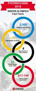 PyeongChang 2018 Winter Olympics Fast Facts
