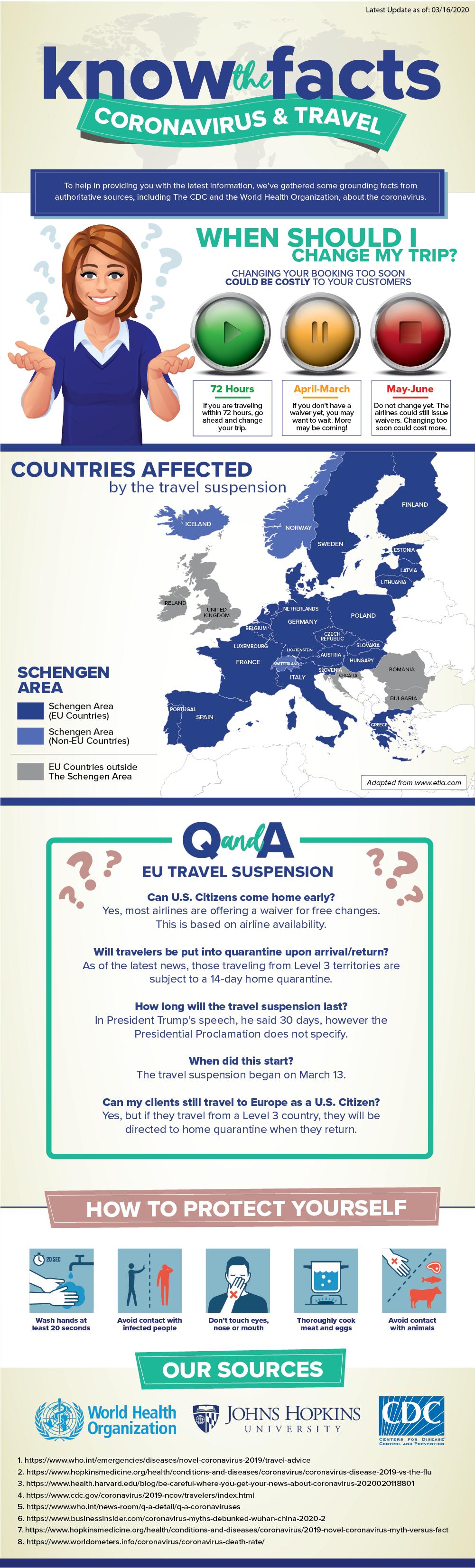 Travel During the Coronavirus Infographic
