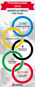 PyeongChang 2018 Winter Olympics Fast Facts